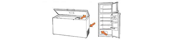 Trouver la référence d'un congélateur