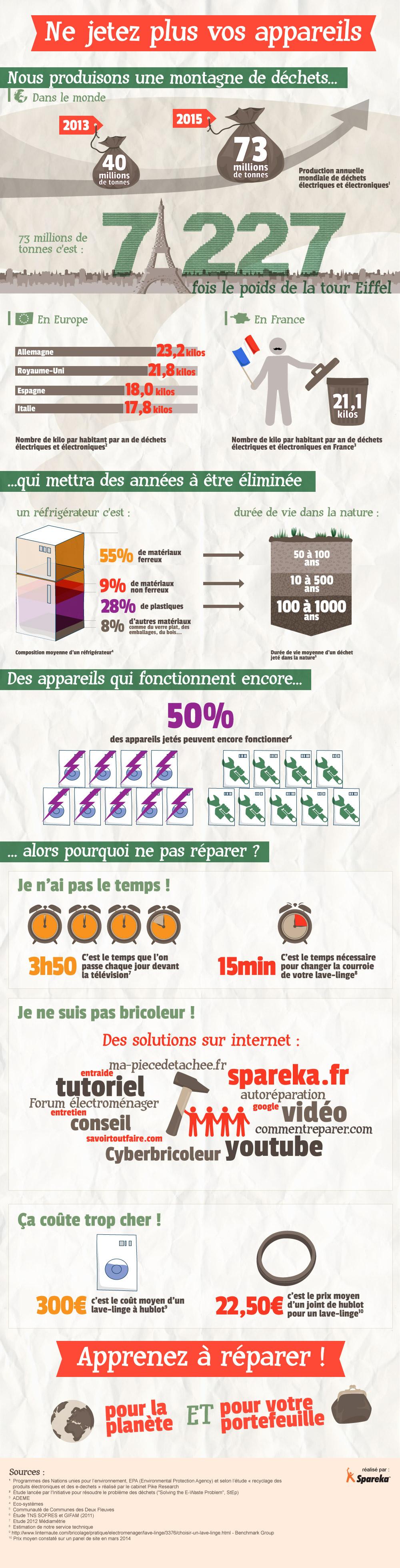 Infographie Spareka : ... apprenez à réparer !