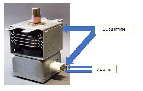 micro-ondes : vérifier le magnétron
