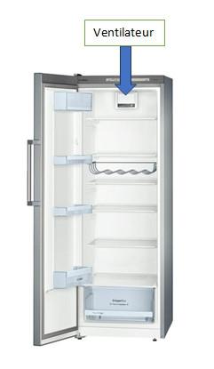 réfrigérateur : ventilateur intérieur
